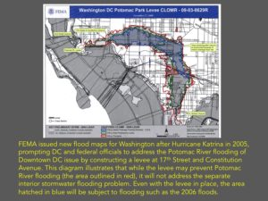 This diagram illustrates that while the levee may prevent Potomac River flooding (the area outlined in red), it will not address the separate interior stormwater flooding problem.