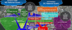 There are at least eight government agencies with jurisdiction over the Mall's museums, monuments, public buildings, and open space. (National Mall Coalition)