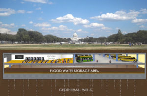 Figure 3: Lower level serves as stormwater reservoir during flood events, after buses are vacated